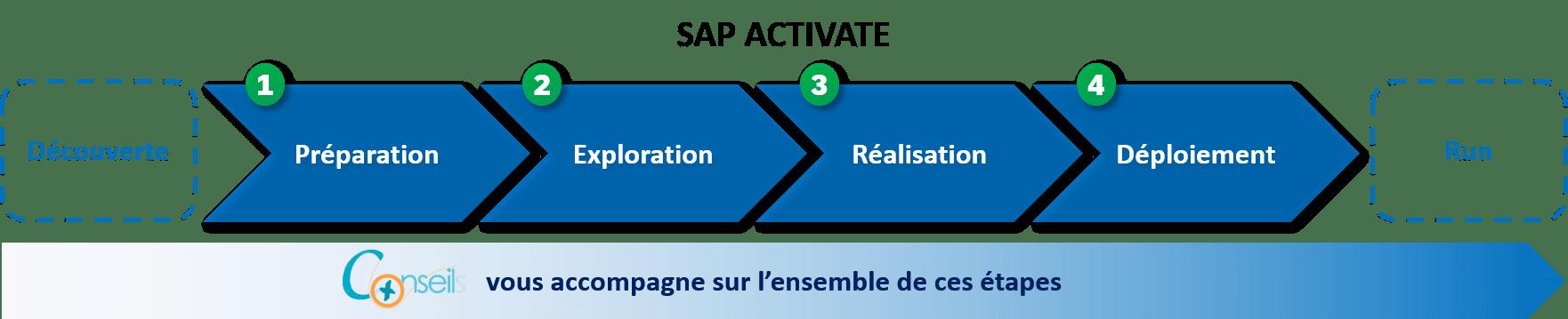 Méthodologie d'implémentation ERP SAP Activate
