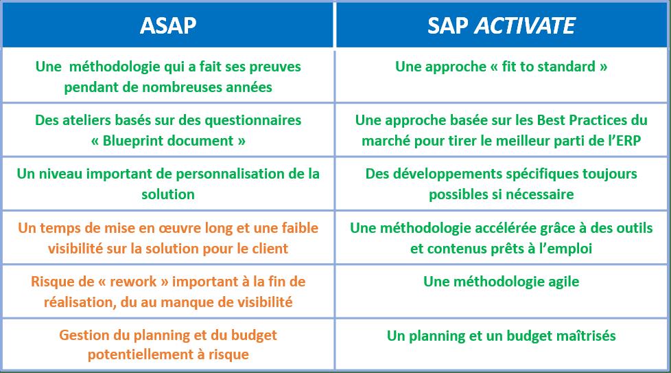 Comparatif des méthodologies de projet SAP ASAP et SAP Activate