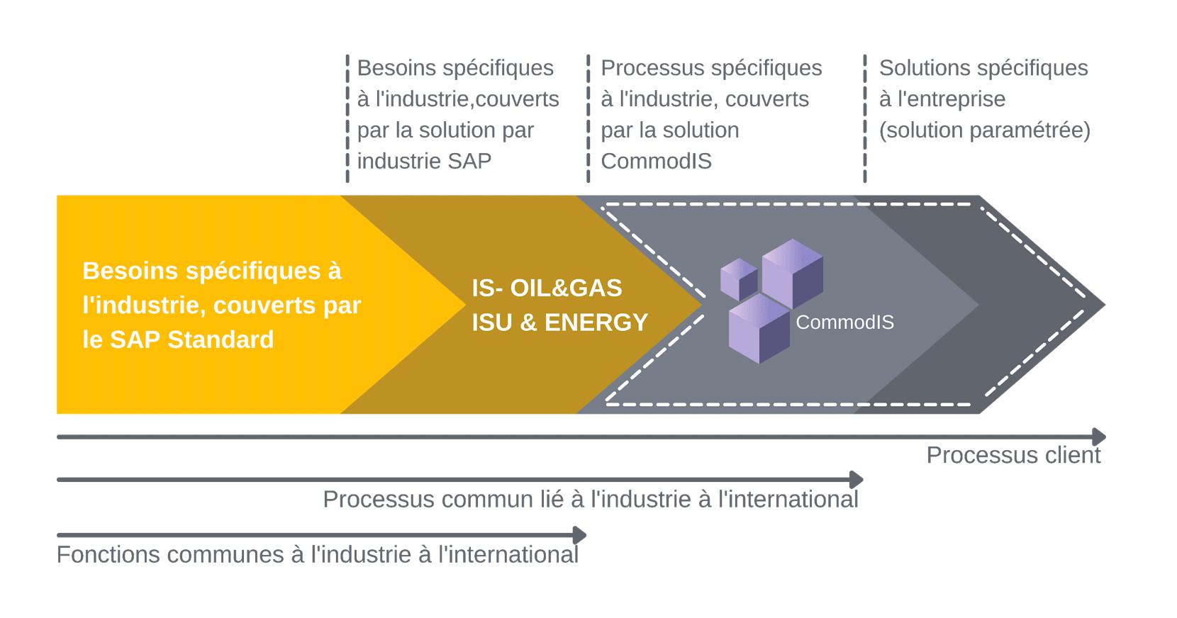 Commodis, la solution pour une implémentation d'ERP adapté
